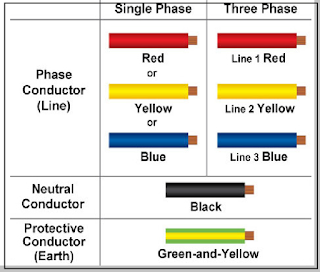 Standard Color Code for Electrical Power Cable and Wiring