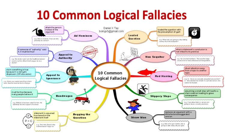 how to find logical fallacies
