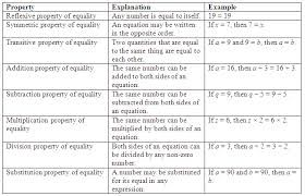 Properties Of Equality The Different Properties Used In Algebraic Proofs Lymoore209 Algebraic Proof Math Concepts Math Boards