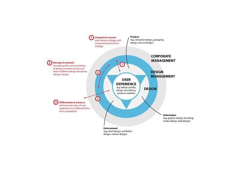 File Dm Definition Pdf Design Management Design Thinking Process Design