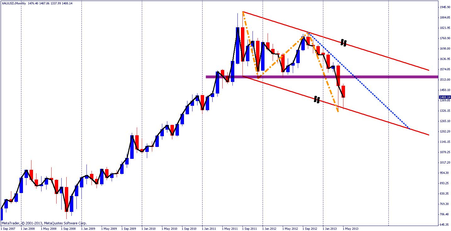 Monthly chart of gold going back to 2007