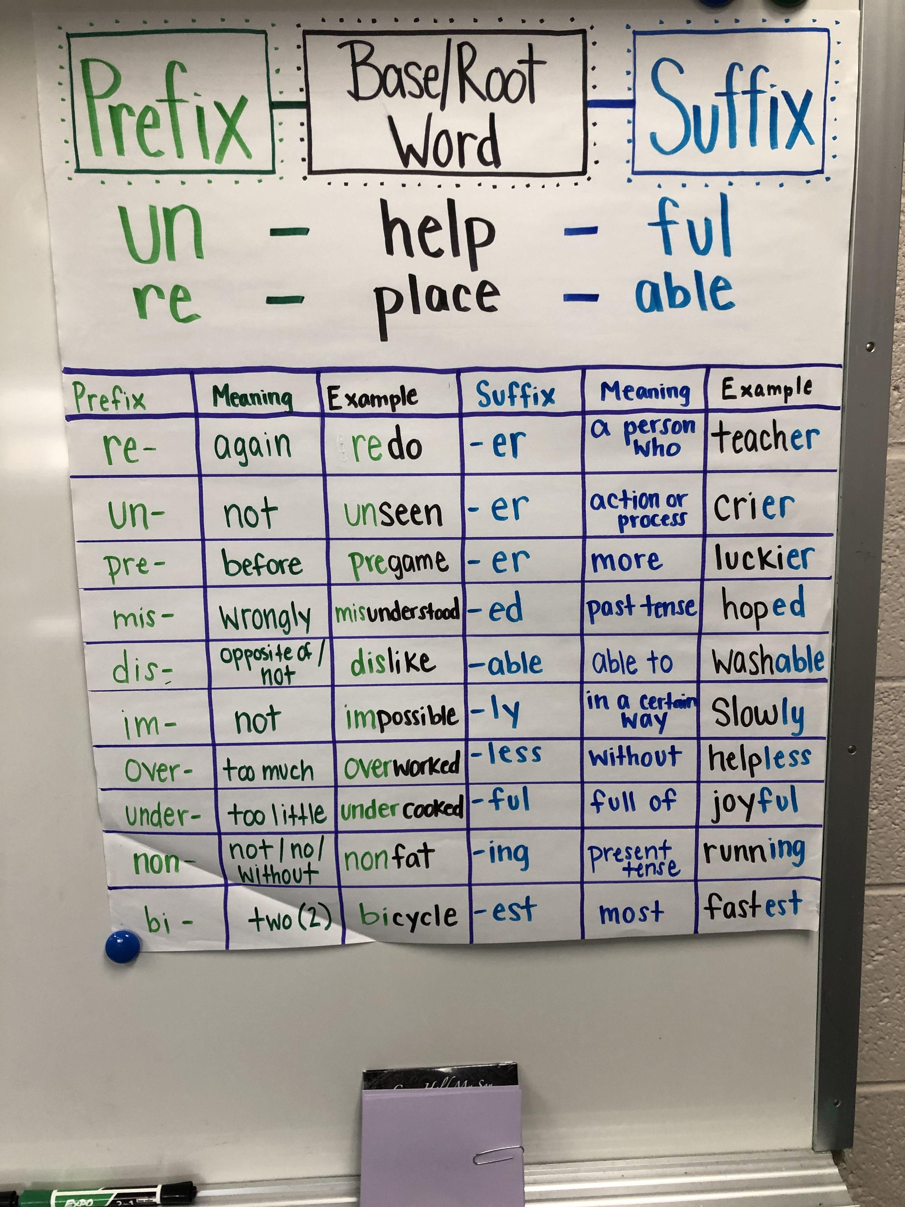 Prefixes and Suffixes anchor chart   Suffixes anchor chart [ 4032 x 3024 Pixel ]