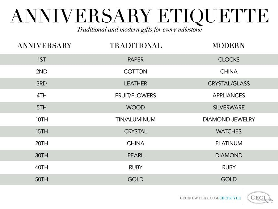 Anniversary etiquette traditional and modern gifts for for Traditional 1st anniversary gifts for her