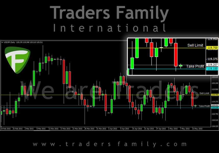 Daily Signal Trading Forex Traders Family Usdjpy Sell Limit