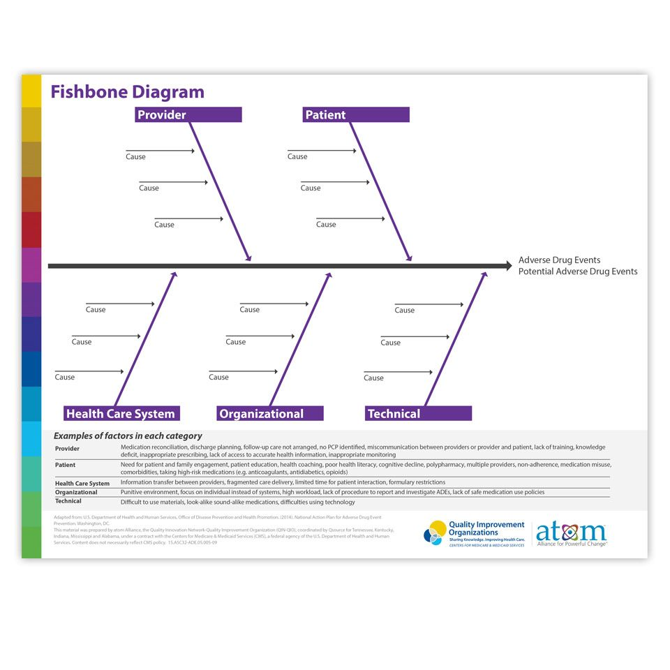hight resolution of fishbone diagram helps get to the root cause of an adverse drug event ade