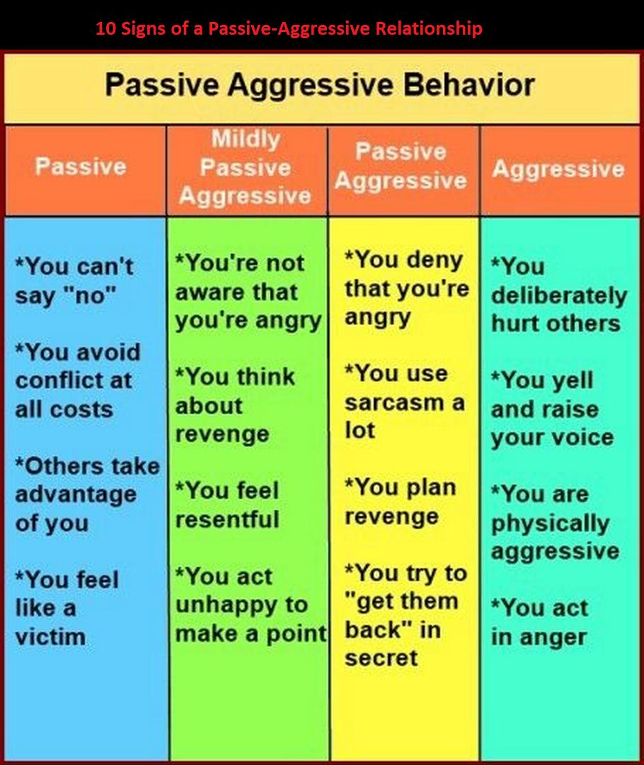 Aggressive traits of man passive The Passive