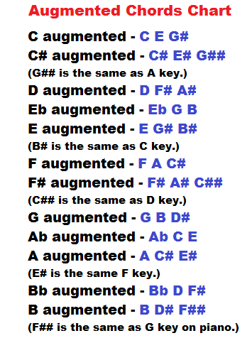 Learn Piano Chords Here Learn How To Form Augmented And Diminished