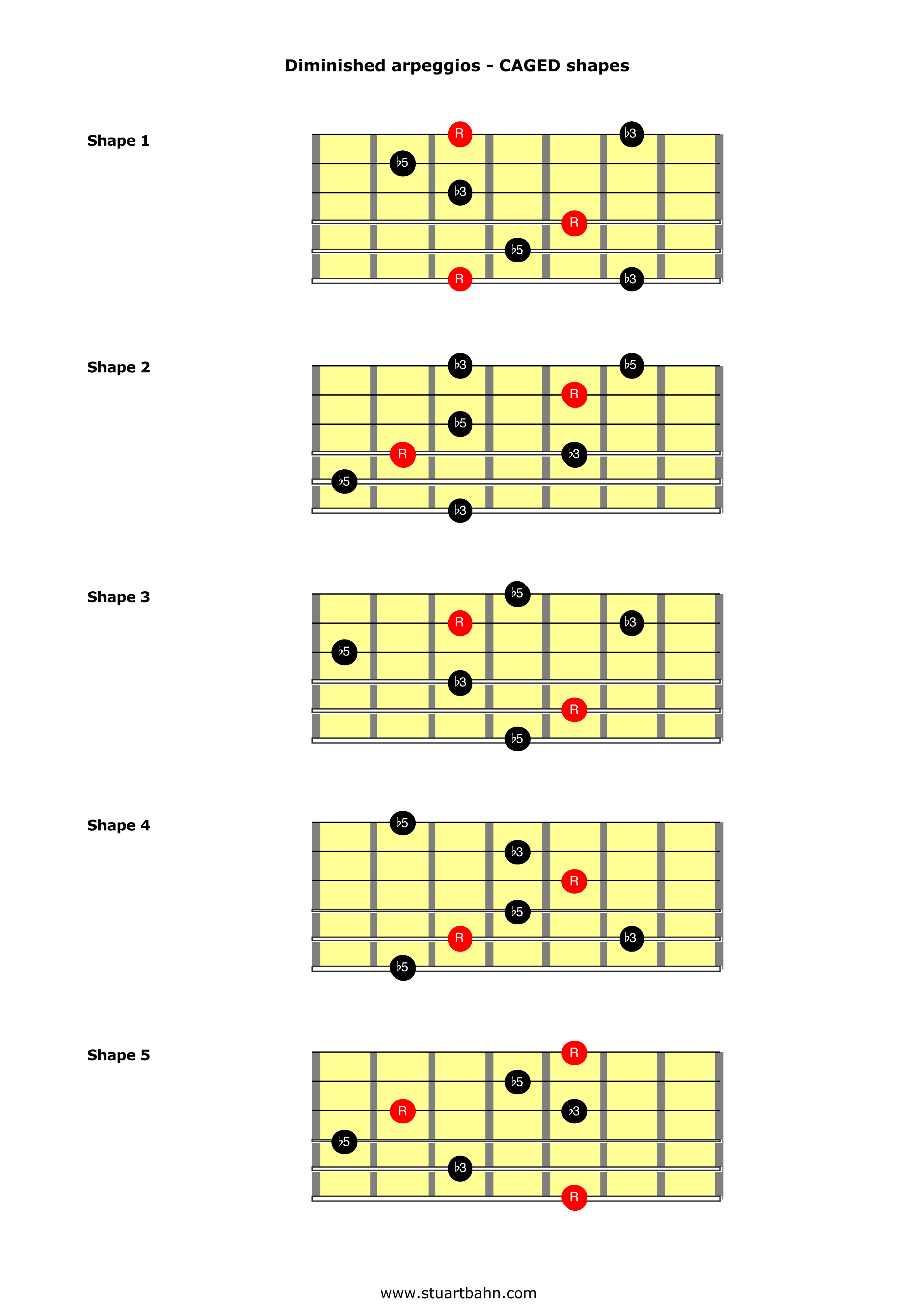 Triad chords guitar chart pdf