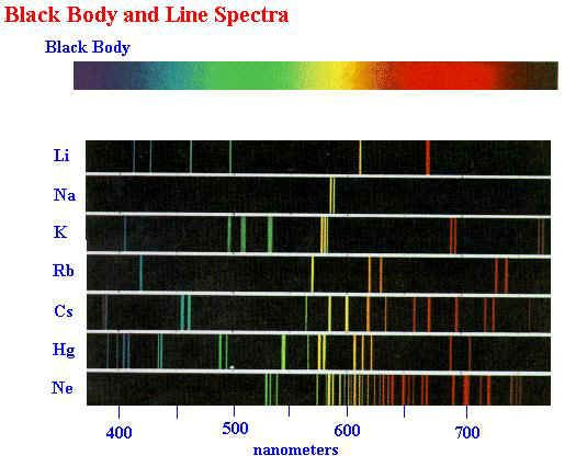 line spectra chart this piece of science is used when making neon signs and explain why