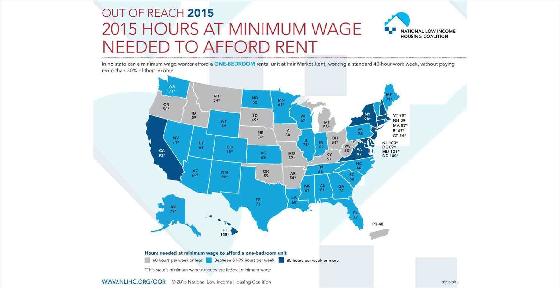 Apartment Wage