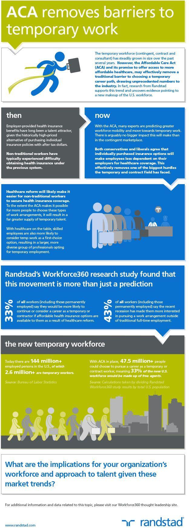 Healthcare infographic Healthcare Infographic