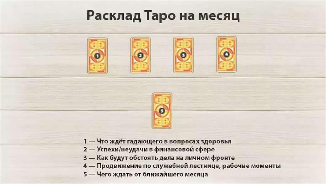 Гадание на месяц онлайн карты гадание на успех на игральных картах