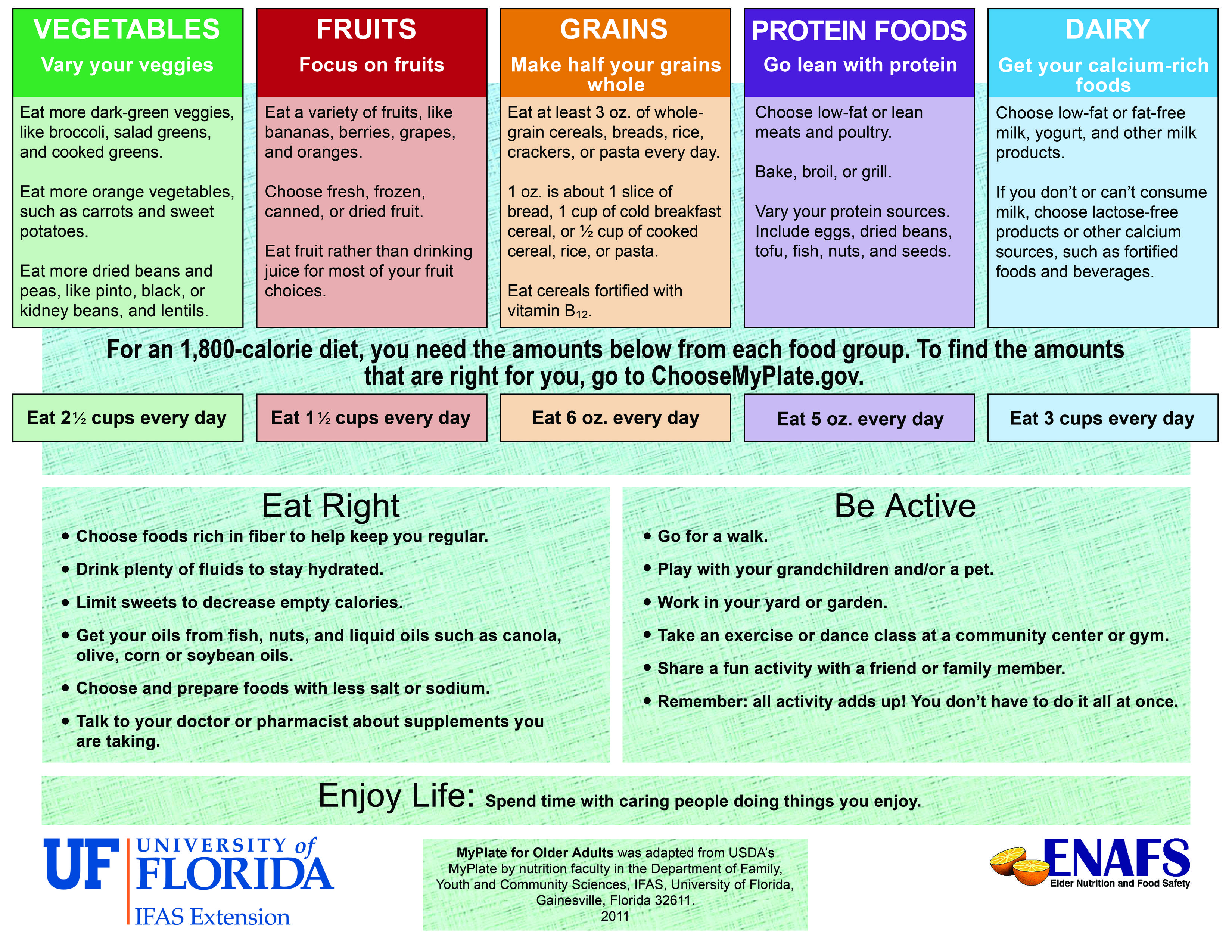 Myplate For Older Adults From Florida Cooperative Extension Found Here