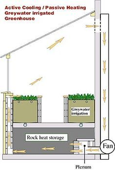 Greywater Greenhouse With Active Cooling Passive Heating System 정원 가꾸기 온실 및 조경