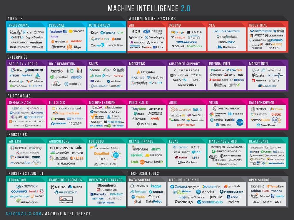The Current State of Machine Intelligence 2.0 – Machine Intelligence Report – Medium