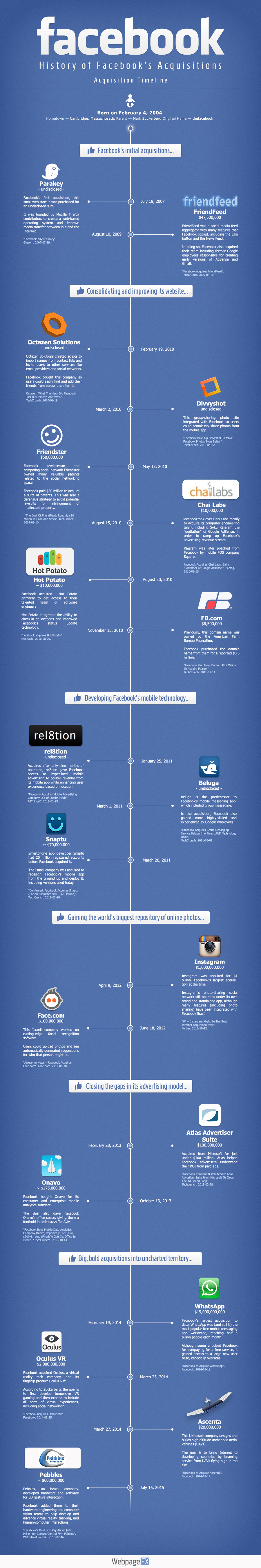 Facebook has been acquiring businesses over the last ...