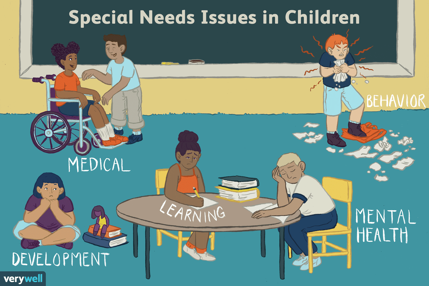 Special Needs Issues In Children