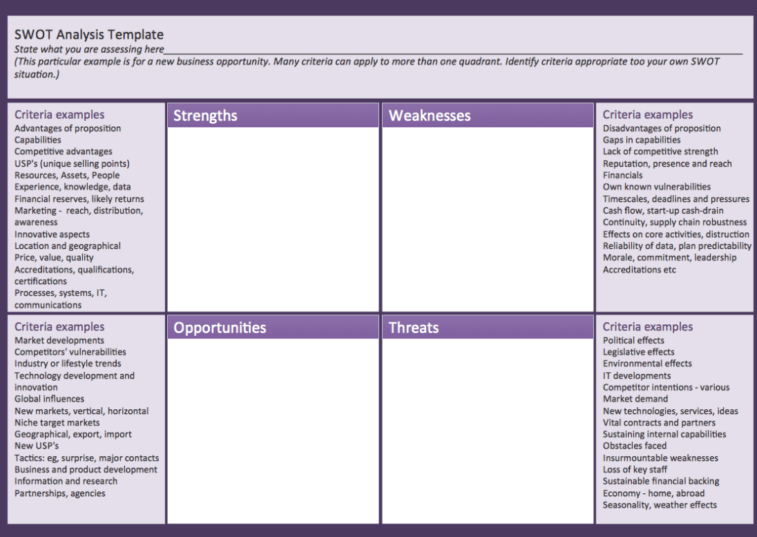 Swot Analysis Swot Analysis Template Templates Mob A Detailed Visual Of The Types Of Information That Can Swot Analysis Template Swot Analysis Leadership