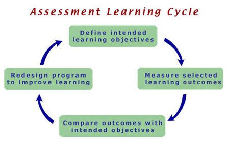 Transforming Assessment In Higher Education New Resource And