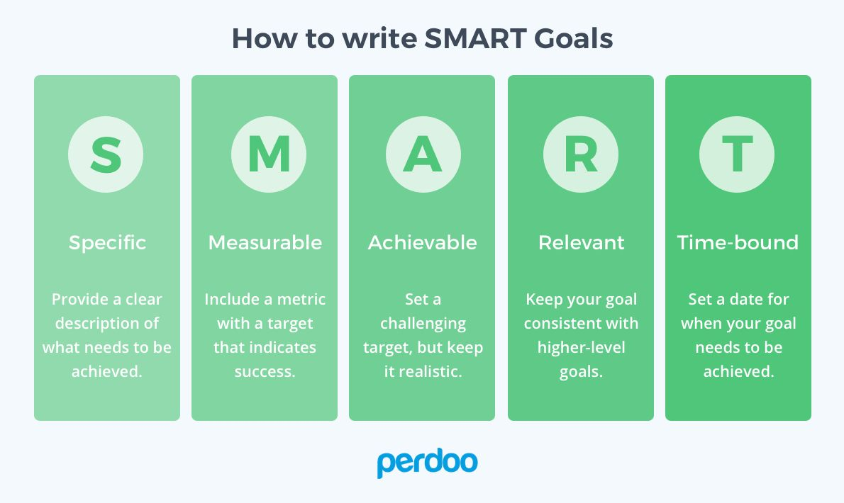 OKRs vs. SMART Goals Smart goals, Marketing plan