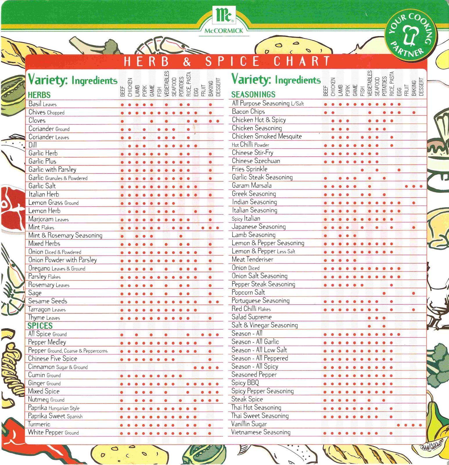 Herb & Spice Chart Spice chart, Spices, herbs, Homemade