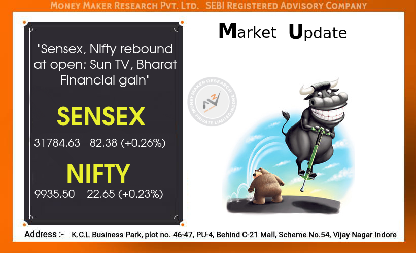 Nifty is eyeing for the important mark of 9,950. If it
