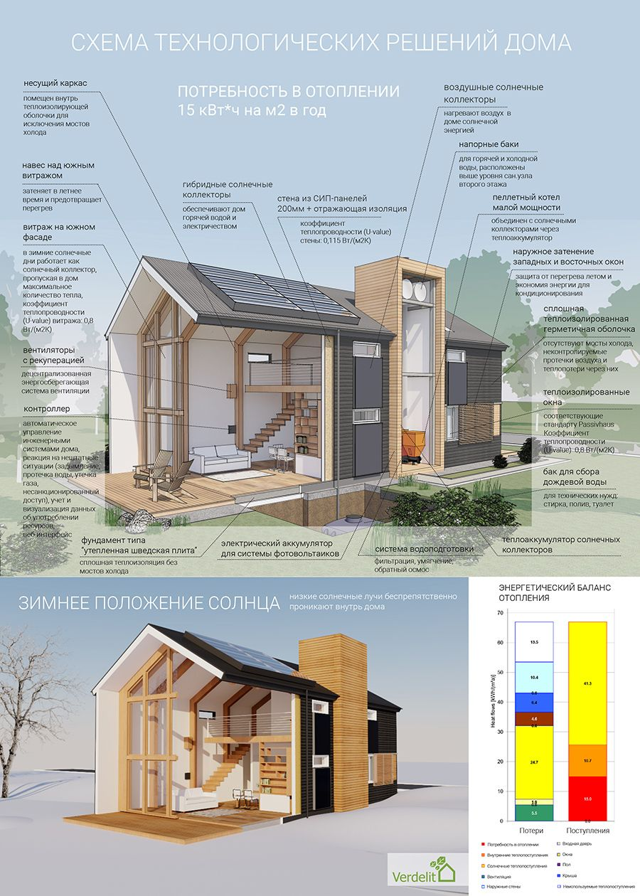 Passive House Building A House House Exterior Eco House