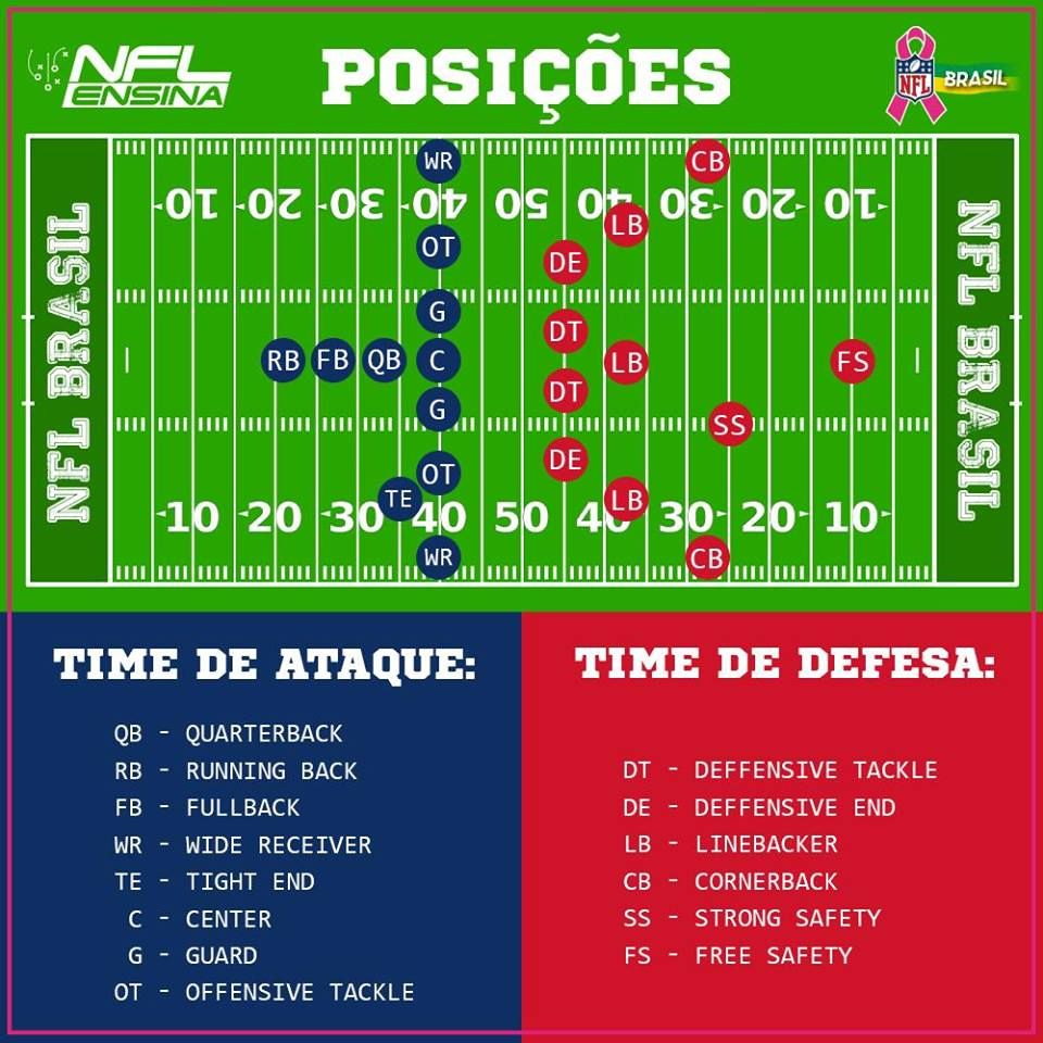 Resultado De Imagem Para Jogadores Posicoes E Funcoes Do Futebol Americano Nfl Futebol Americano Arizona Cardinals