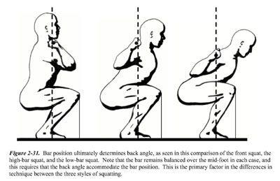 Squat Positions Front Squat Barbell Squat Back Squats