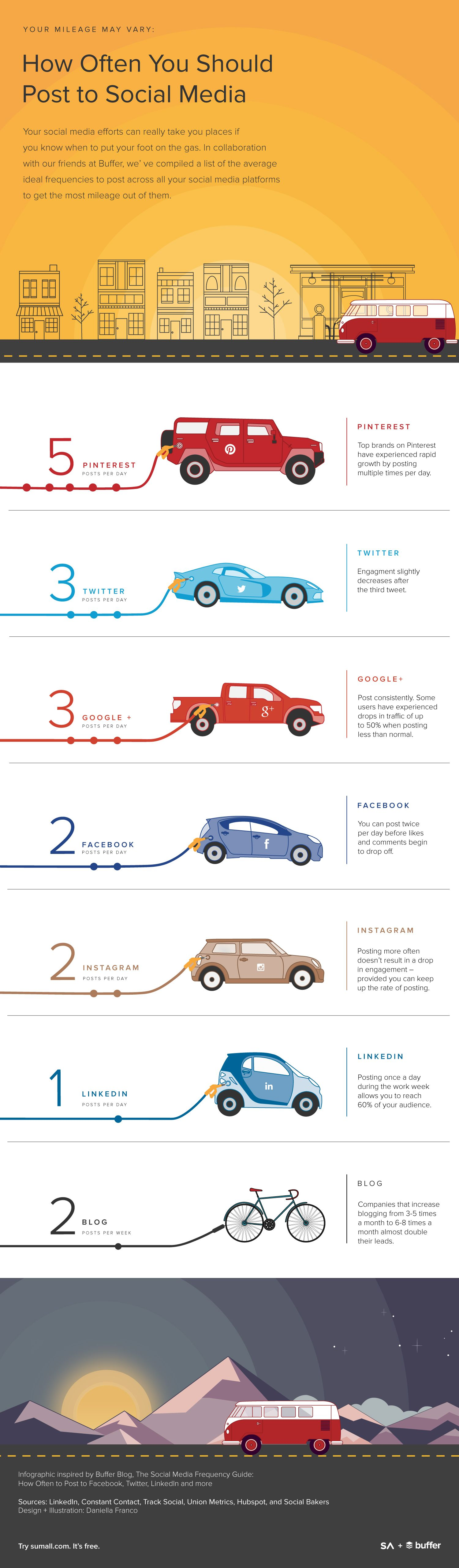 #Social #Infographic: How Often Should You Post to Social Media - Have you ever woken up in a cold sweat in the middle of the night wondering exactly how many posts you should be making to Pinterest to get the most engagement, or why you shouldn't be make more than three...  Read more »