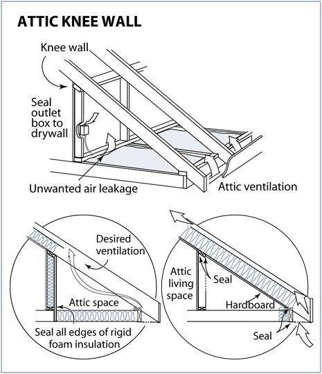 Insulating A Knee Wall In 2020 Attic Renovation Attic Attic Insulation