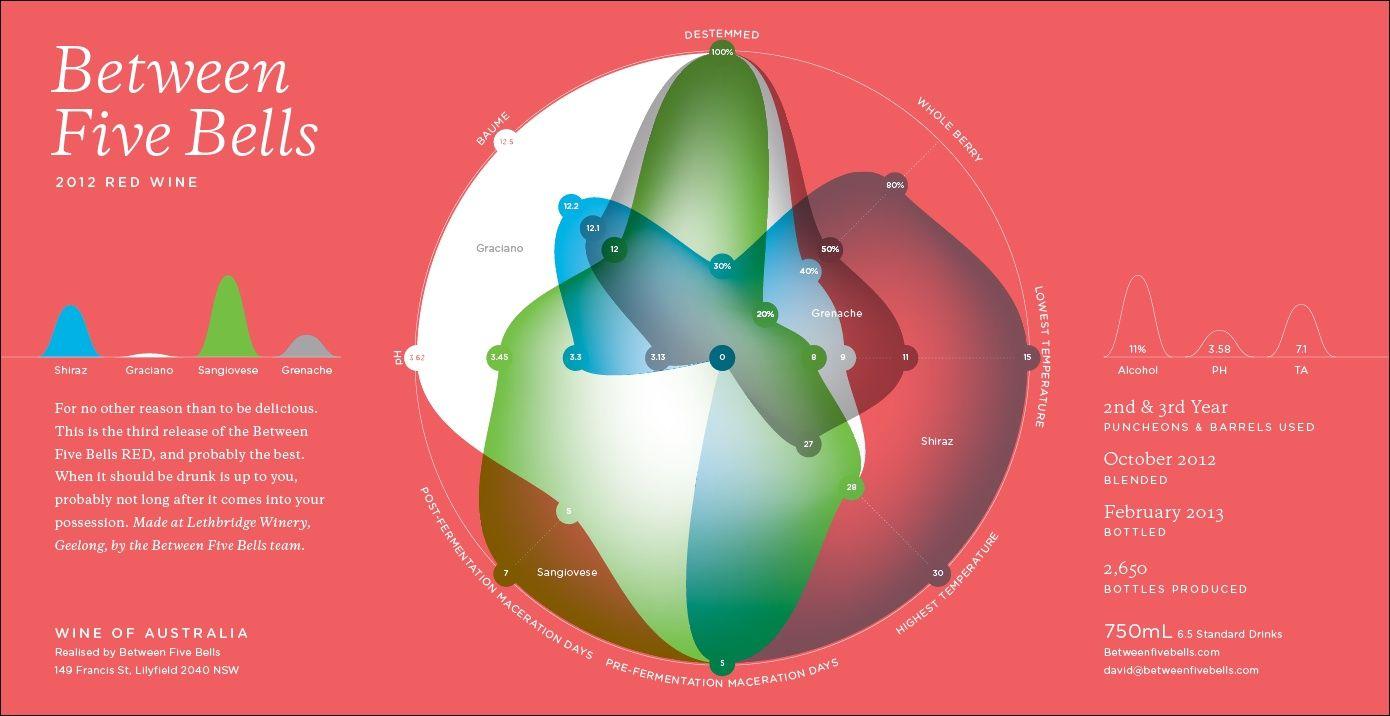 Between Five Bells Wine Nicholas Felton Radar Chart Data Visualization Labels