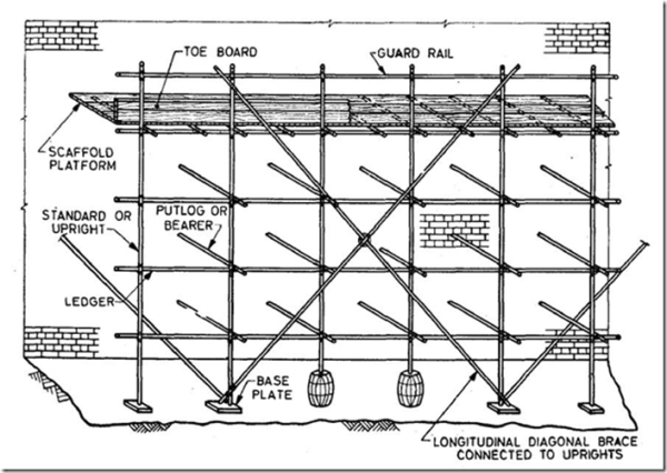 Safety Code For Scaffolds In 2020 Scaffolding Scaffold Platform Treads And Risers
