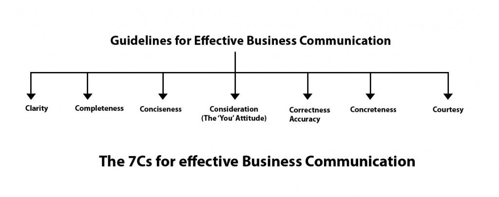 Benefits Of Effective Business Communication  A Diagram