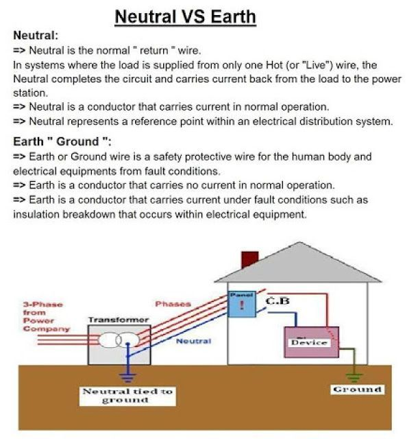 Electrical and Electronics Engineering: Neutral VS Earth - My Saves - Electrical and… in 2020