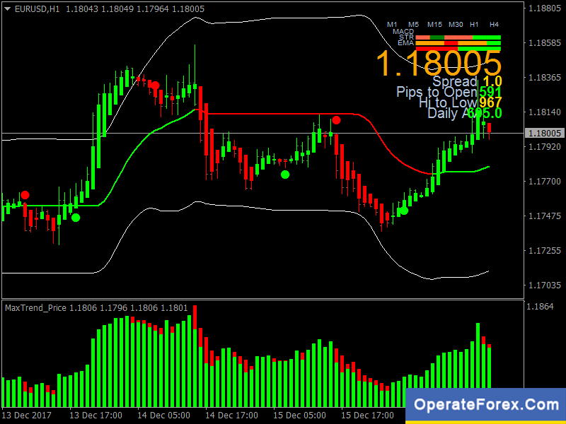 Binary Forex Trading System Scalping Strategy Mt4 Https Operateforex Max Trend