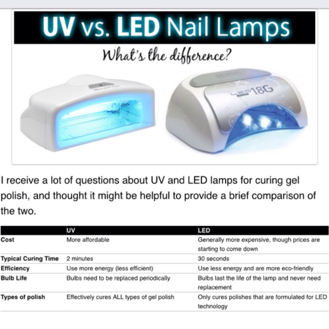 Gel Moment Polish Is Special Formulated For Led Lamps What S The Difference Between Uv And Led Here S A Led Nail Lamp Acrylic Nails At Home Gel Nail Tutorial