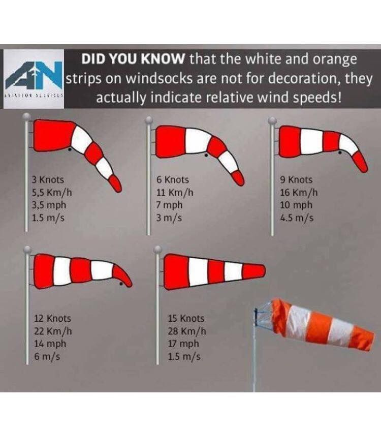 Wind Sock Aviation Education Aviation Training Flight Instruction