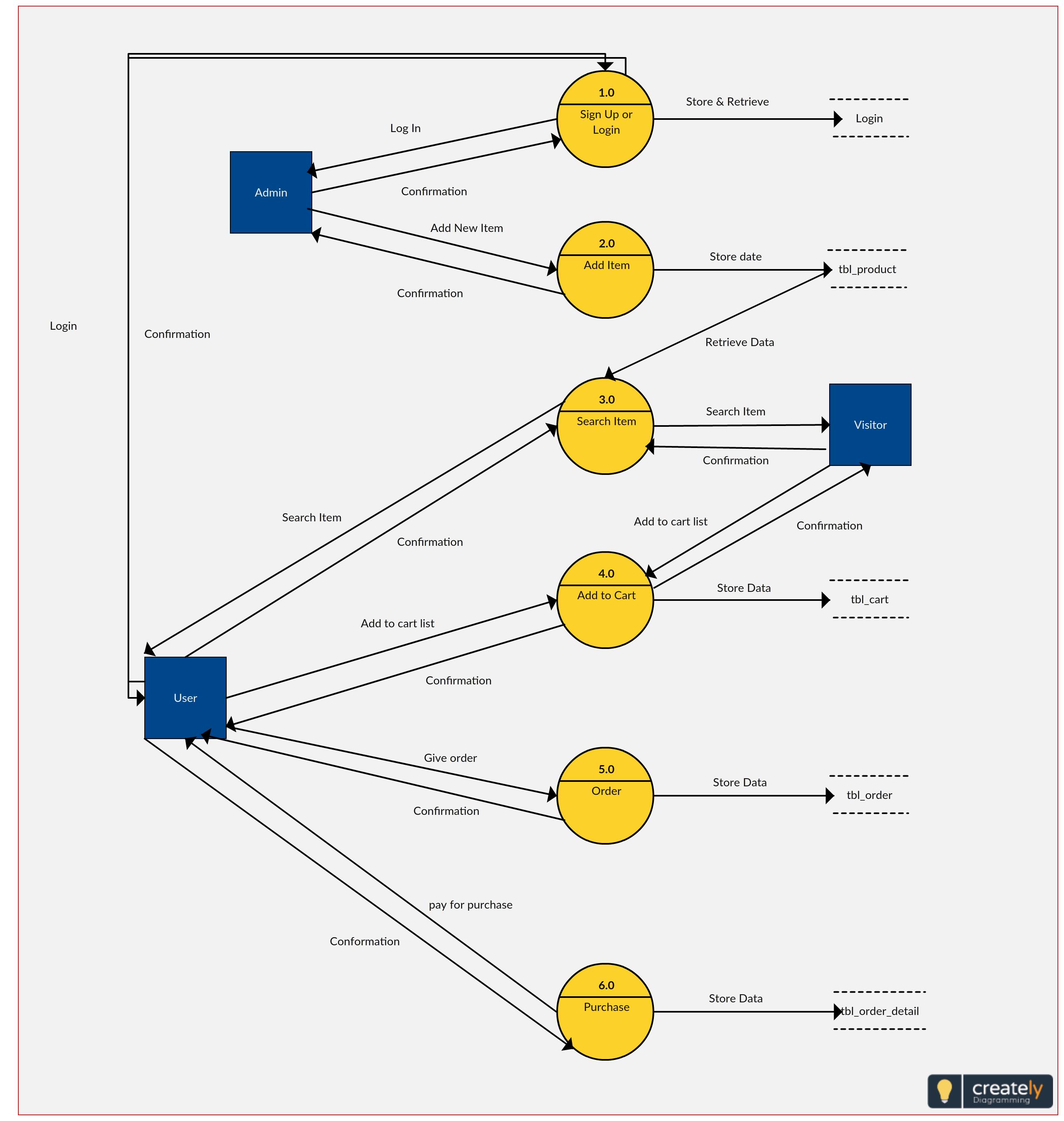 level 3 process flow diagrams wiring diagramprocess flow diagram level 3 wiring diagram 2019proces flow diagram level 3 7 development of haccp