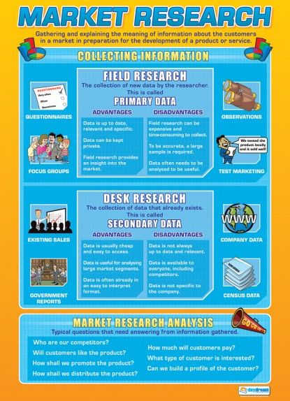 Market Research Business Studies Educational School Posters - research poster