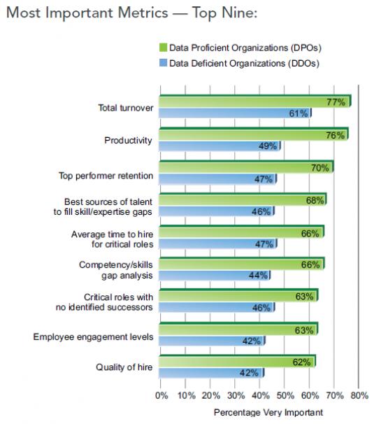 The Nine Most Important Talent Intelligence Metrics Talent Management Blog Human Resource Hr A Management Infographic Talent Management Business Infographic