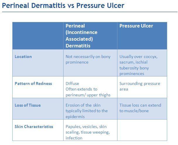 rightatrium Pressure ulcer, Nclex rn and Nclex - wound ostomy continence nurse sample resume