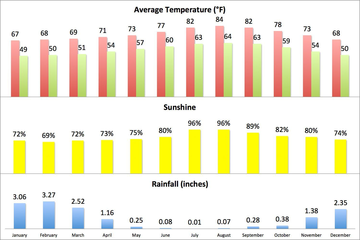 Weather In Los Angeles Climate Seasons And Average Monthly Temperature Weather And Climate Rainfall Weather
