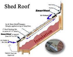 Shed Roof Knee Wall Ventilation Ventilation Made Easy By