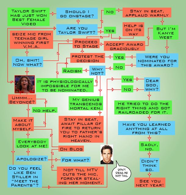 Cracked Kanye West Steals Mic From Taylor Swift At Mtv Awards Infographic D Mtv Awards Kanye Infographic