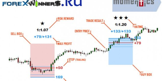 Momentics Indicator Forex Winners Free Download Forex