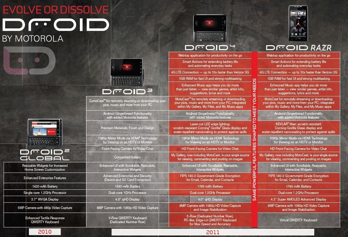 http://www.droid-life.com/wp-content/uploads/2011/11/droid4-evolution.jpg