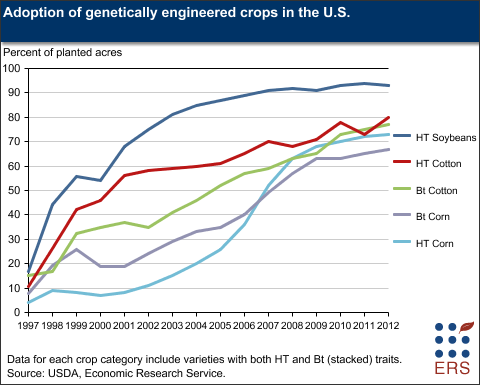 Adoption Of Genetically Engineered Crops In The Us Chart Via The Usda Genetics Herbicide Genetically Modified Food