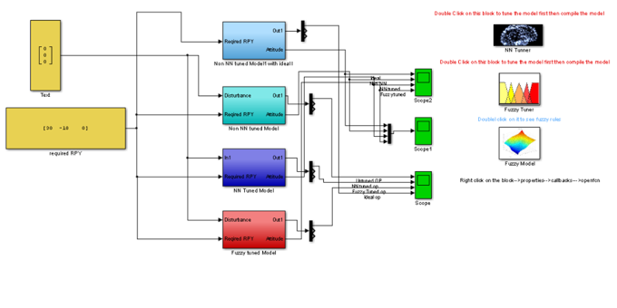 For only 5, abhi1415 will design any controller using