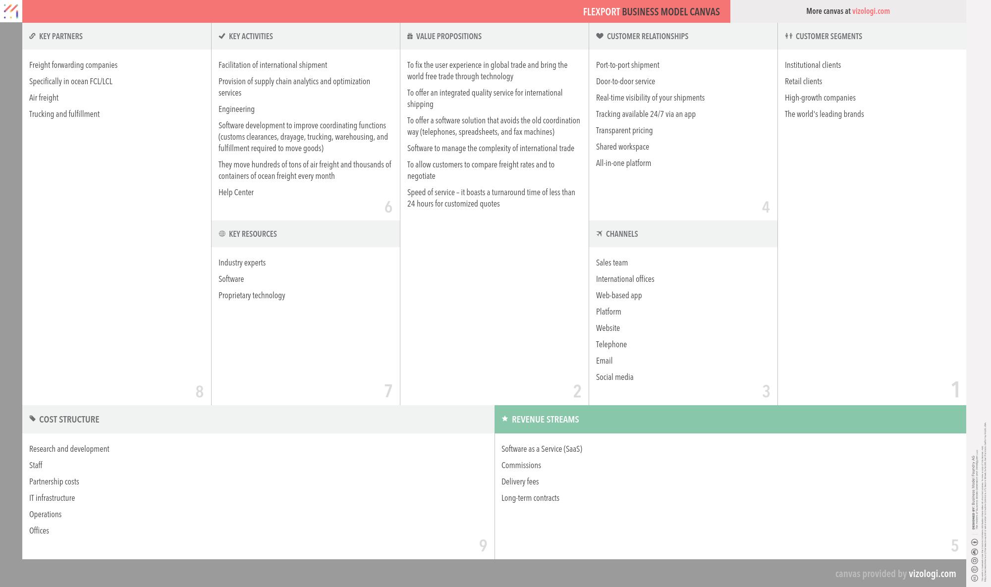 Flexport Business Model Canvas Business Model Canvas Business Model Canvas Examples Online Business Models